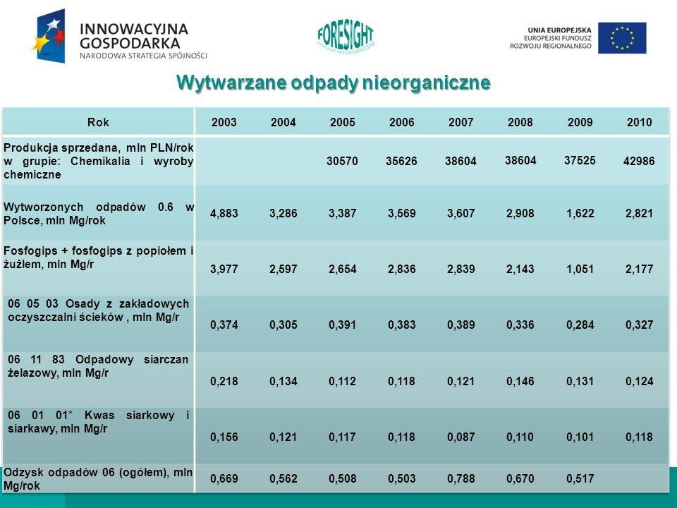 3 Odpady nieorganiczne przemysłu chemicznego - foresight technologiczny Wytwarzane odpady nieorganiczne