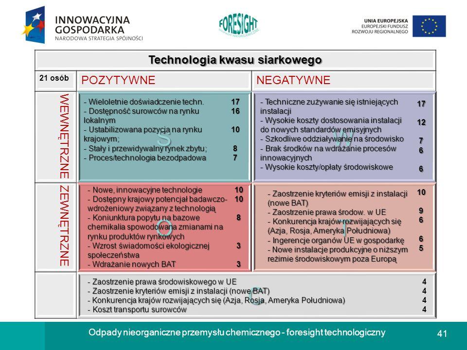 41 Odpady nieorganiczne przemysłu chemicznego - foresight technologiczny Technologia kwasu siarkowego 21 osób POZYTYWNENEGATYWNE WEWNĘTRZNESW ZEWNĘTRZ