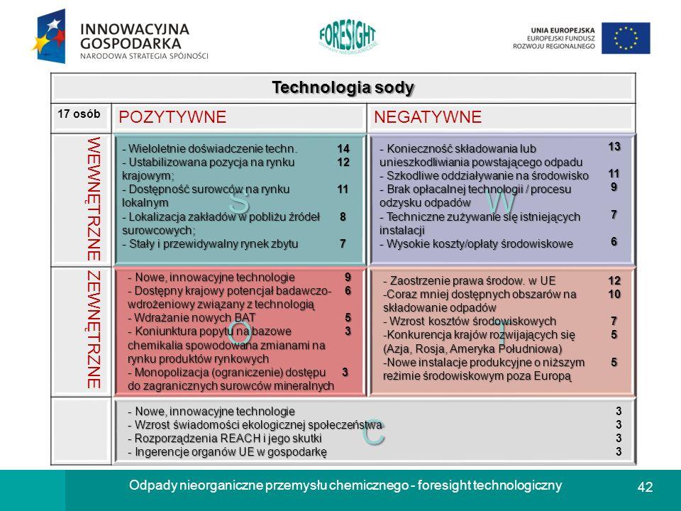 42 Odpady nieorganiczne przemysłu chemicznego - foresight technologiczny Technologia sody 17 osób POZYTYWNENEGATYWNE WEWNĘTRZNESW ZEWNĘTRZNEOT C - Wie
