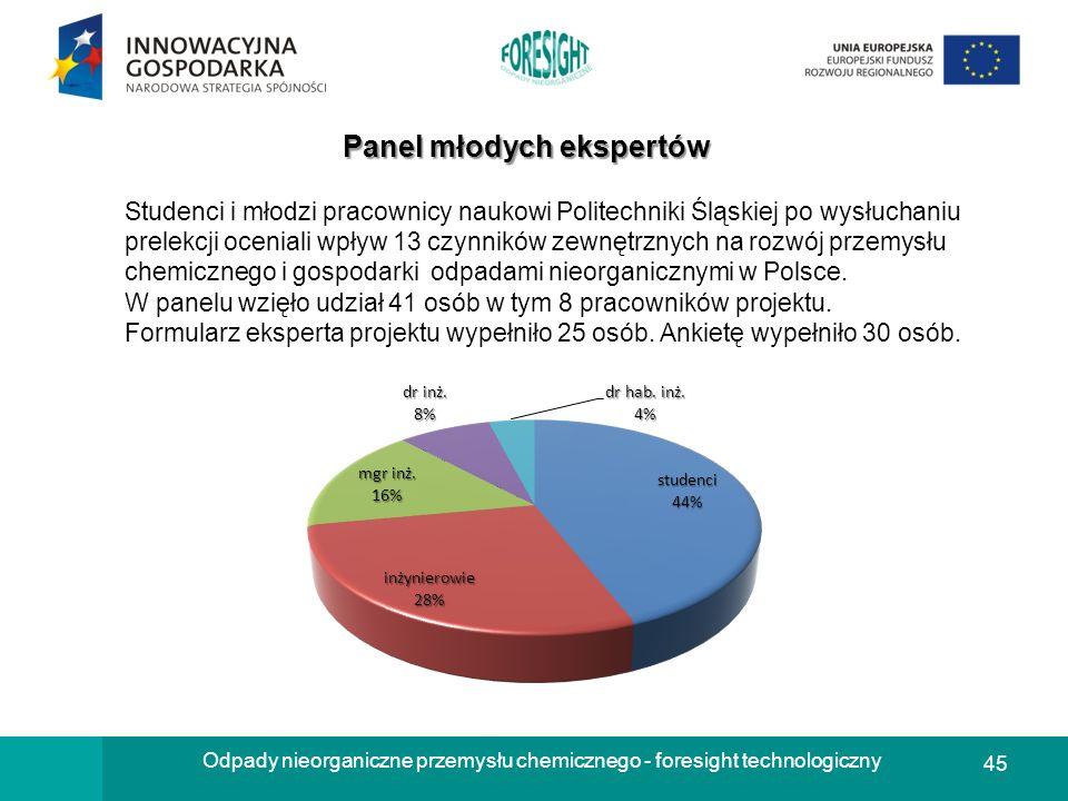 45 Odpady nieorganiczne przemysłu chemicznego - foresight technologiczny Panel młodych ekspertów Studenci i młodzi pracownicy naukowi Politechniki Ślą