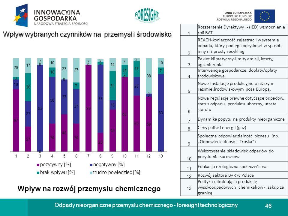 46 Odpady nieorganiczne przemysłu chemicznego - foresight technologiczny Wpływ wybranych czynników na przemysł i środowisko 1 Rozszerzenie Dyrektywy I