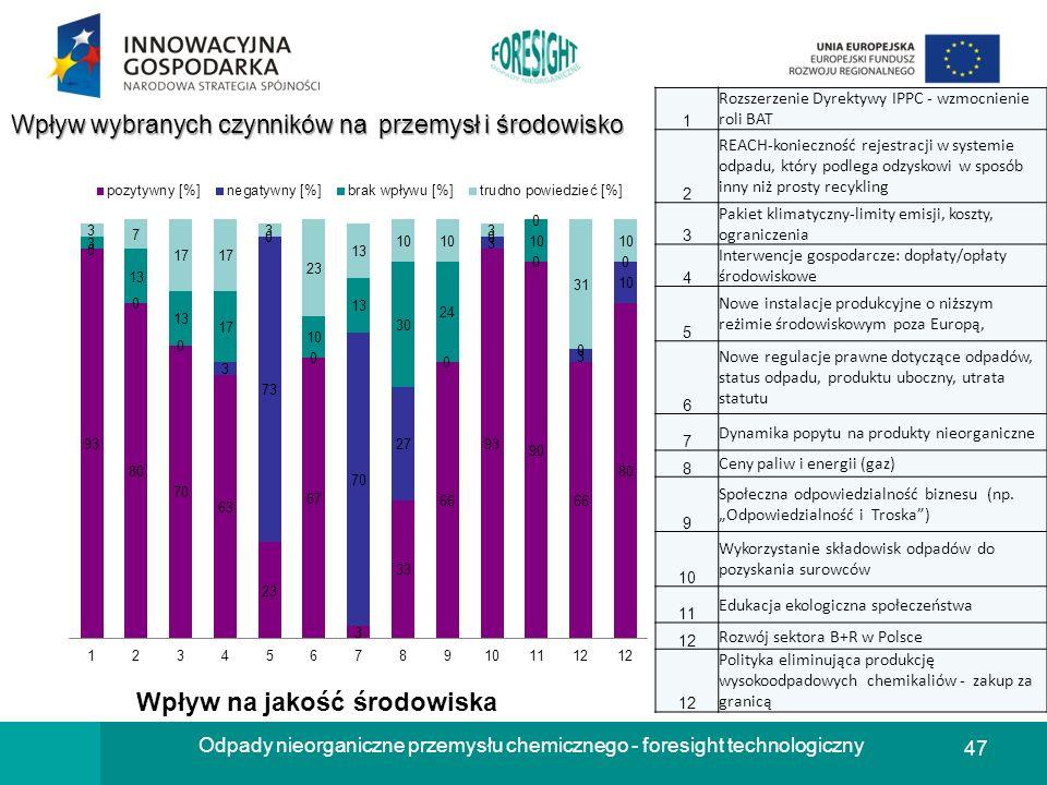 47 Odpady nieorganiczne przemysłu chemicznego - foresight technologiczny Wpływ wybranych czynników na przemysł i środowisko 1 Rozszerzenie Dyrektywy I