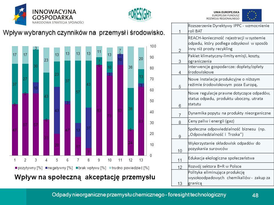 48 Odpady nieorganiczne przemysłu chemicznego - foresight technologiczny Wpływ wybranych czynników na przemysł i środowisko. 1 Rozszerzenie Dyrektywy