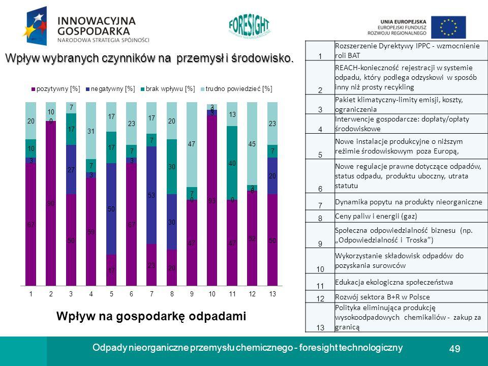 49 Odpady nieorganiczne przemysłu chemicznego - foresight technologiczny Wpływ wybranych czynników na przemysł i środowisko. 1 Rozszerzenie Dyrektywy