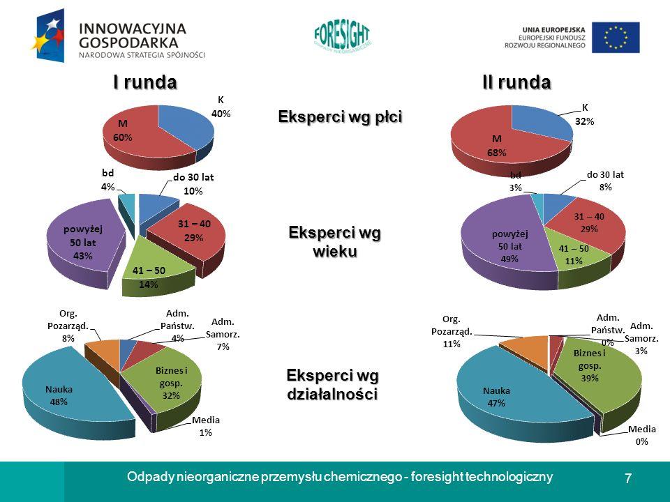 8 Odpady nieorganiczne przemysłu chemicznego - foresight technologiczny OBSZAR/Y DZIAŁAŃ EKSPERTA ZWIĄZANY/E Z TEMATEM PROJEKTU I runda II runda Technologia i inżynieria chemiczna 40 (56%) 26 (68%) Technologie środowiskowe 28 (39%) 14 (37%) Pozostałe działy techniki 4 (6%) 0 (0%) Chemia 25 (35%) 17 (45%) Ekonomia i gospodarka 5 (7%) 2 (5%) Organizacja i zarządzanie w biznesie 5 (7%) 2 (5%) Ochrona środowiska/przyrody 39 (54%) 20 (53%) Nauczanie 6 (8%) 4 (11%) Inne 11 (15%) 4 (11%)