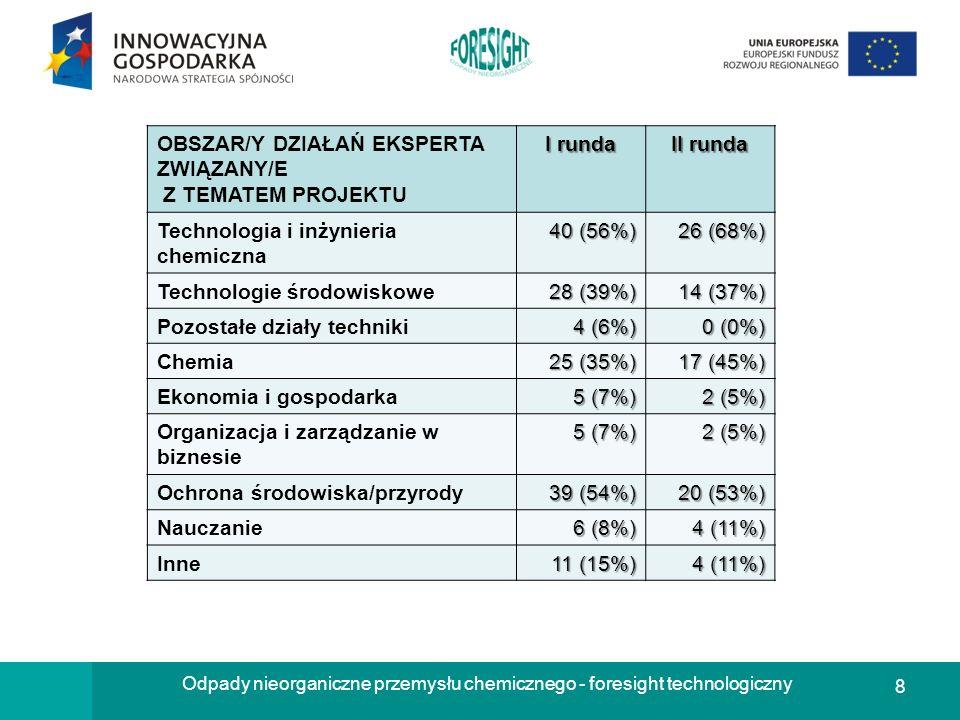 8 Odpady nieorganiczne przemysłu chemicznego - foresight technologiczny OBSZAR/Y DZIAŁAŃ EKSPERTA ZWIĄZANY/E Z TEMATEM PROJEKTU I runda II runda Techn