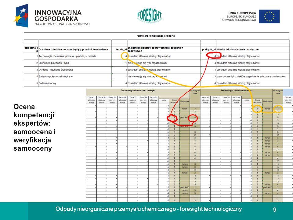 50 Odpady nieorganiczne przemysłu chemicznego - foresight technologiczny Wnioski z paneli Panel dyskusyjny w Ustroniu, dnia 21.10.2010r.