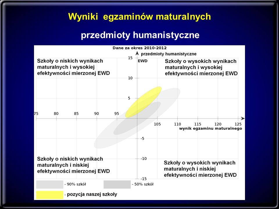 Wyniki egzaminów maturalnych przedmioty humanistyczne