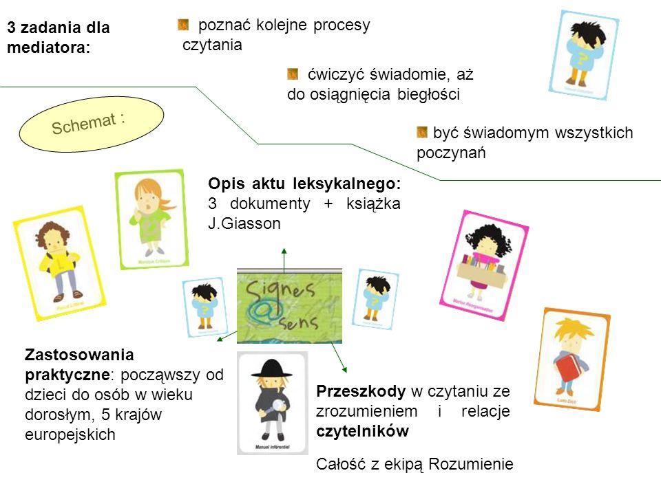 Opis aktu leksykalnego: 3 dokumenty + książka J.Giasson Przeszkody w czytaniu ze zrozumieniem i relacje czytelników 3 zadania dla mediatora: poznać kolejne procesy czytania ćwiczyć świadomie, aż do osiągnięcia biegłości być świadomym wszystkich poczynań Zastosowania praktyczne: począwszy od dzieci do osób w wieku dorosłym, 5 krajów europejskich Schemat : Całość z ekipą Rozumienie