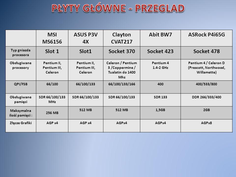 MSI MS6156 ASUS P3V 4X Clayton CVAT217 Abit BW7ASRock P4i65G Typ gniazda procesora Slot 1 Socket 370Socket 423Socket 478 Obsługiwane procesory Pentium