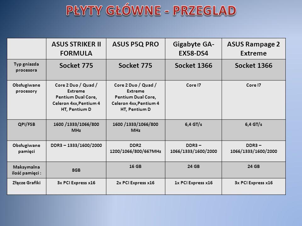ASUS STRIKER II FORMULA ASUS P5Q PROGigabyte GA- EX58-DS4 ASUS Rampage 2 Extreme Typ gniazda procesora Socket 775 Socket 1366 Obsługiwane procesory Co