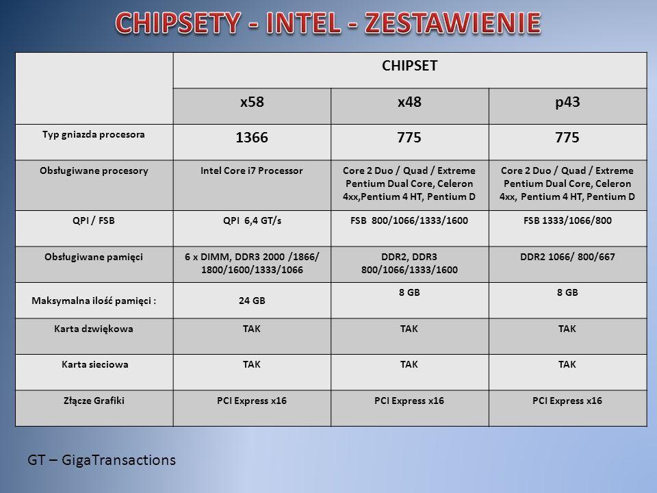 CHIPSET x58x48p43 Typ gniazda procesora 1366775 Obsługiwane procesoryIntel Core i7 ProcessorCore 2 Duo / Quad / Extreme Pentium Dual Core, Celeron 4xx