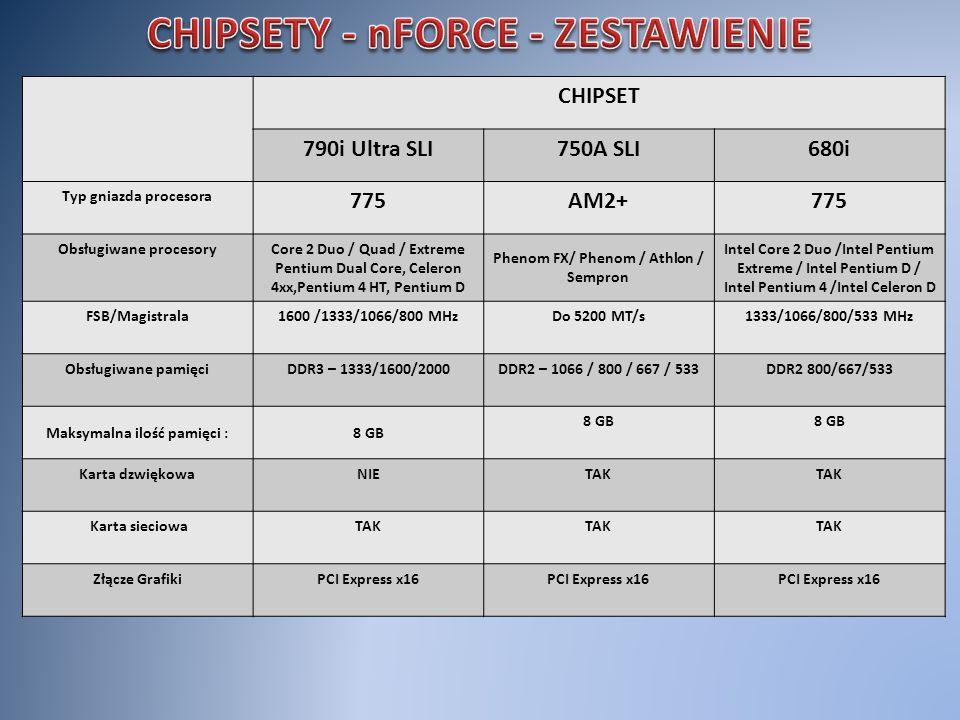 CHIPSET 790i Ultra SLI750A SLI680i Typ gniazda procesora 775AM2+775 Obsługiwane procesoryCore 2 Duo / Quad / Extreme Pentium Dual Core, Celeron 4xx,Pe