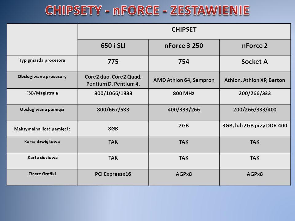 CHIPSET 650 i SLInForce 3 250nForce 2 Typ gniazda procesora 775754Socket A Obsługiwane procesory Core2 duo, Core2 Quad, Pentium D, Pentium 4. AMD Athl