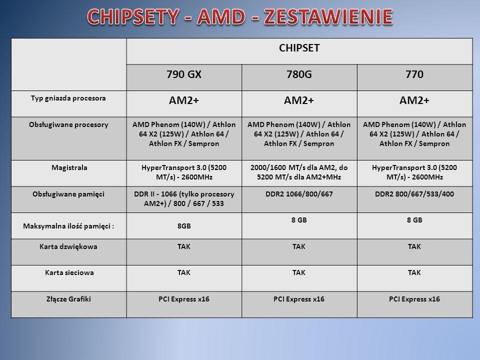 CHIPSET 790 GX780G770 Typ gniazda procesora AM2+ Obsługiwane procesoryAMD Phenom (140W) / Athlon 64 X2 (125W) / Athlon 64 / Athlon FX / Sempron Magist