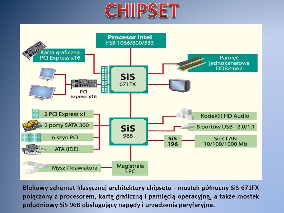 Blokowy schemat klasycznej architektury chipsetu - mostek północny SiS 671FX połączony z procesorem, kartą graficzną i pamięcią operacyjną, a także mo