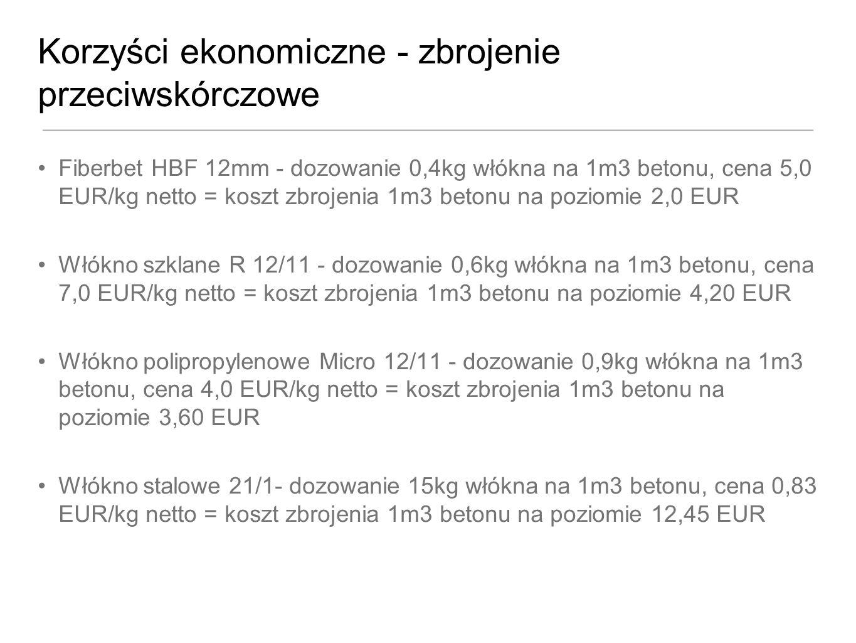 Korzyści ekonomiczne - zbrojenie przeciwskórczowe Fiberbet HBF 12mm - dozowanie 0,4kg włókna na 1m3 betonu, cena 5,0 EUR/kg netto = koszt zbrojenia 1m