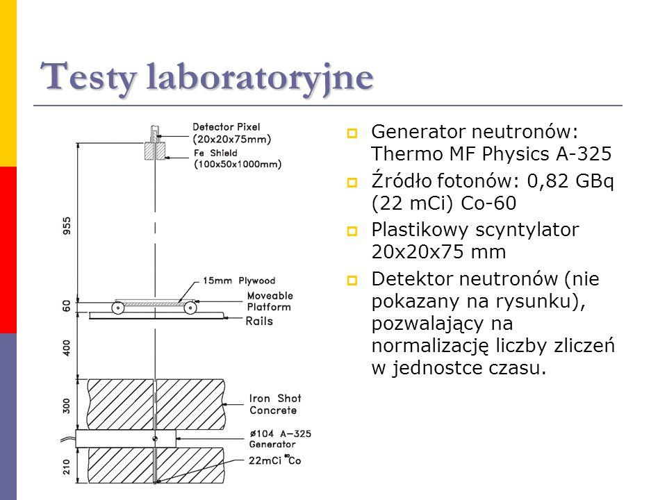 Testy laboratoryjne Generator neutronów: Thermo MF Physics A-325 Źródło fotonów: 0,82 GBq (22 mCi) Co-60 Plastikowy scyntylator 20x20x75 mm Detektor n