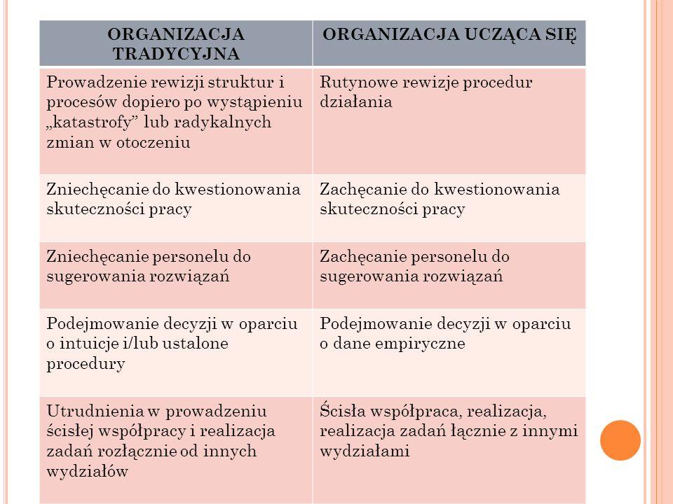 ORGANIZACJA TRADYCYJNA ORGANIZACJA UCZĄCA SIĘ Prowadzenie rewizji struktur i procesów dopiero po wystąpieniu katastrofy lub radykalnych zmian w otocze