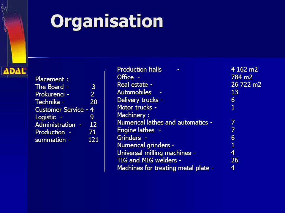 The Board The Board President of the Board – Bożena Soszyńska Authorised representatives, Chief Accountan – Hanna Strączewska Chief Designer – Jarosław Szadura Authorised representatives, Purchasing – Jerzy Słomczyński Board Members, Sales-Systems – Wojciech Soszyński Board Members, Technical Director – Wojciech Chodkowski