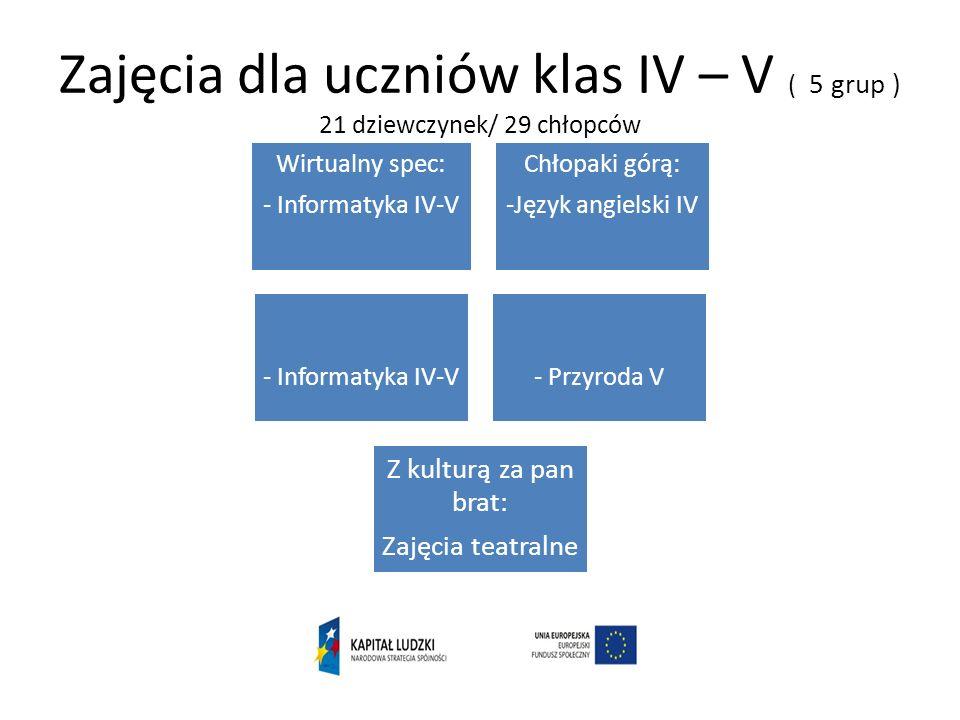 Zajęcia dla uczniów klas IV – V ( 5 grup ) 21 dziewczynek/ 29 chłopców Wirtualny spec: - Informatyka IV-V Chłopaki górą: -Język angielski IV - Informa