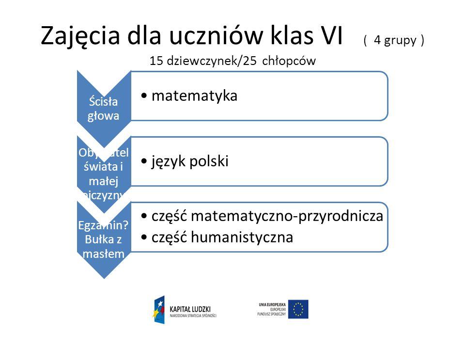 Zajęcia dla uczniów klas VI ( 4 grupy ) 15 dziewczynek/25 chłopców Ścisła głowa matematyka Obywatel świata i małej ojczyzny język polski Egzamin.