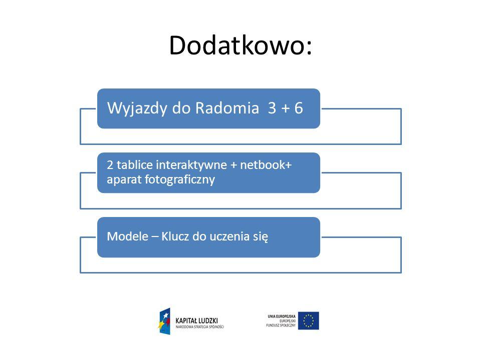 Dodatkowo: Wyjazdy do Radomia 3 + 6 2 tablice interaktywne + netbook+ aparat fotograficzny Modele – Klucz do uczenia się