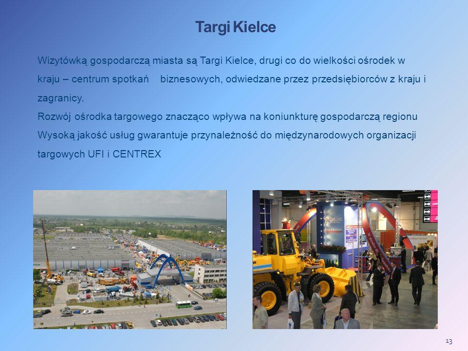 Targi Kielce Wizytówką gospodarczą miasta są Targi Kielce, drugi co do wielkości ośrodek w kraju – centrum spotkań biznesowych, odwiedzane przez przedsiębiorców z kraju i zagranicy.