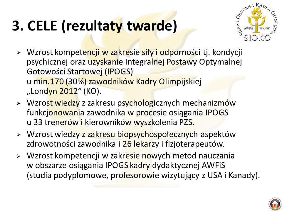3. CELE (rezultaty twarde) Wzrost kompetencji w zakresie siły i odporności tj. kondycji psychicznej oraz uzyskanie Integralnej Postawy Optymalnej Goto