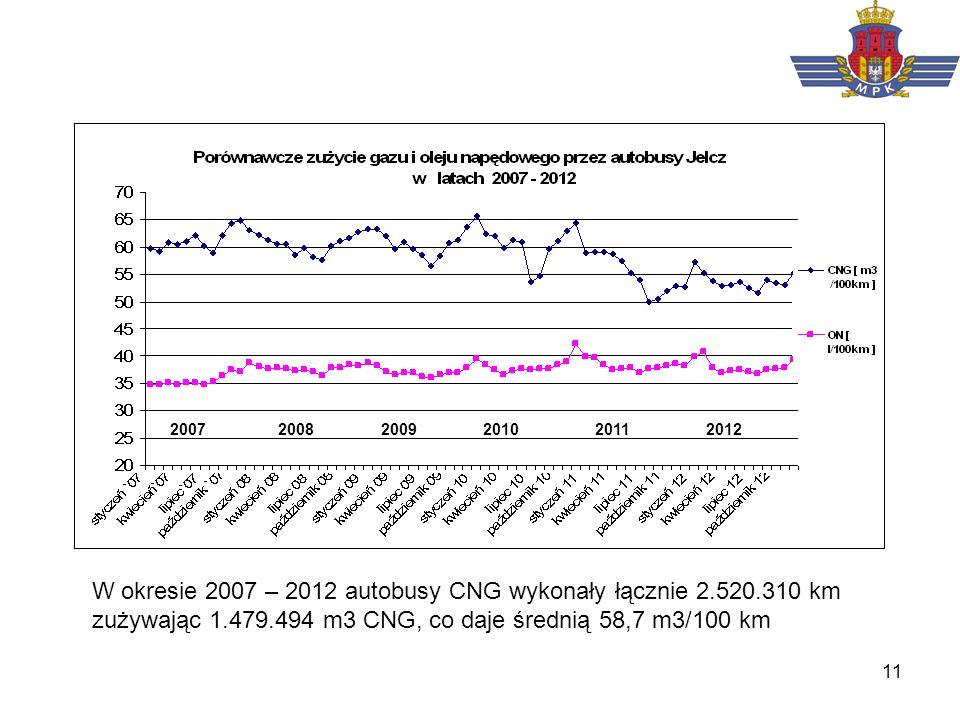 11 2007 2008 2009 2010 2011 2012 W okresie 2007 – 2012 autobusy CNG wykonały łącznie 2.520.310 km zużywając 1.479.494 m3 CNG, co daje średnią 58,7 m3/