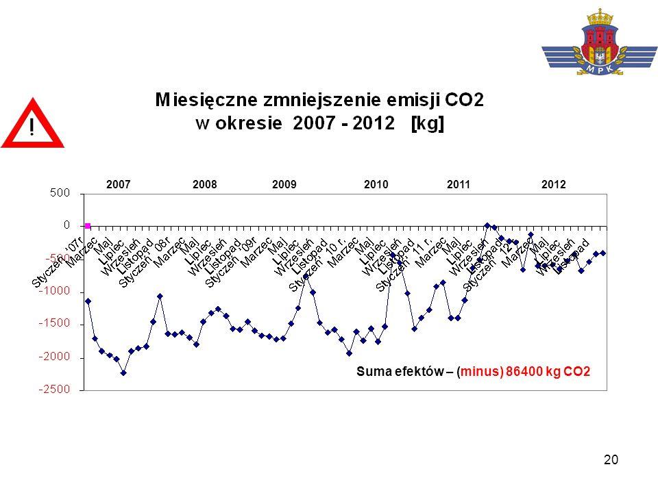 20 2007 2008 2009 2010 2011 2012 Suma efektów – (minus) 86400 kg CO2