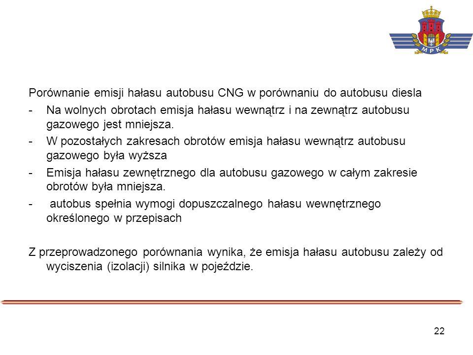 22 Porównanie emisji hałasu autobusu CNG w porównaniu do autobusu diesla -Na wolnych obrotach emisja hałasu wewnątrz i na zewnątrz autobusu gazowego j