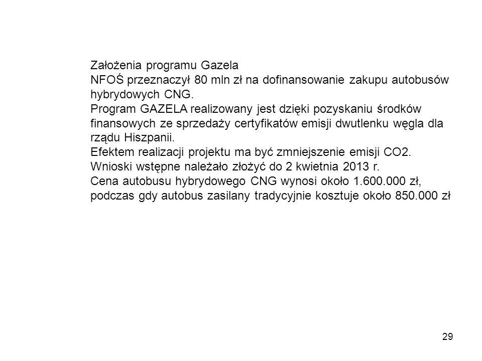 29 Założenia programu Gazela NFOŚ przeznaczył 80 mln zł na dofinansowanie zakupu autobusów hybrydowych CNG. Program GAZELA realizowany jest dzięki poz