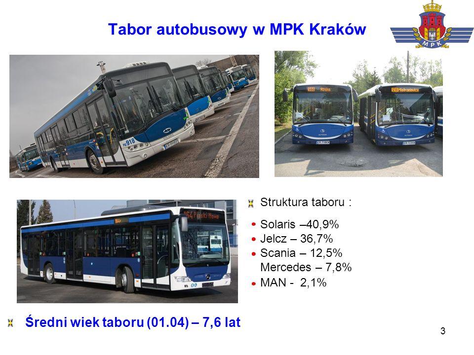 3 Tabor autobusowy w MPK Kraków Struktura taboru : Solaris –40,9% Jelcz – 36,7% Scania – 12,5% Mercedes – 7,8% MAN - 2,1% Średni wiek taboru (01.04) –