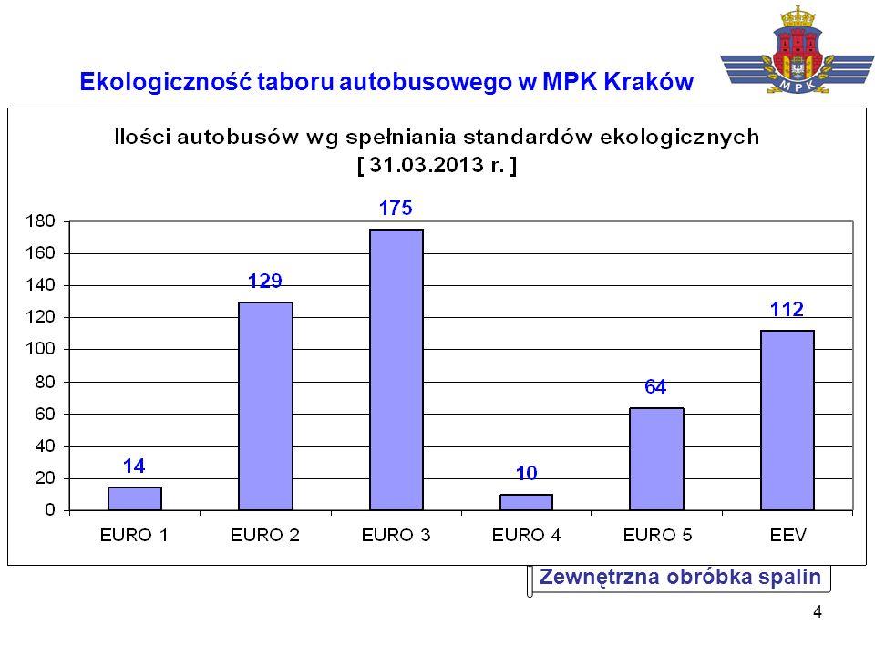 4 Ekologiczność taboru autobusowego w MPK Kraków Zewnętrzna obróbka spalin