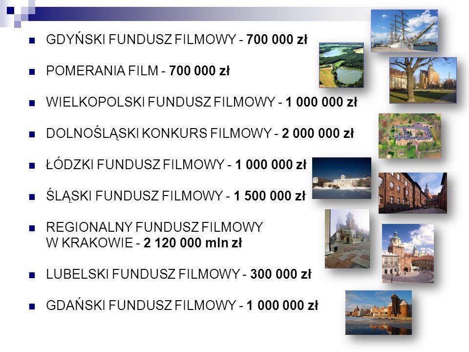 GDYŃSKI FUNDUSZ FILMOWY - 700 000 zł POMERANIA FILM - 700 000 zł WIELKOPOLSKI FUNDUSZ FILMOWY - 1 000 000 zł DOLNOŚLĄSKI KONKURS FILMOWY - 2 000 000 z