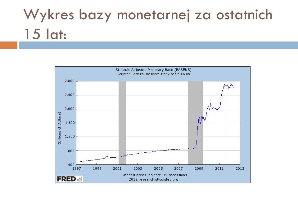 Wykres bazy monetarnej za ostatnich 15 lat: