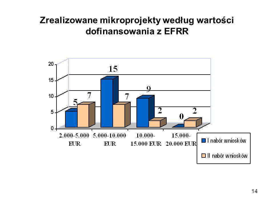 14 Zrealizowane mikroprojekty według wartości dofinansowania z EFRR
