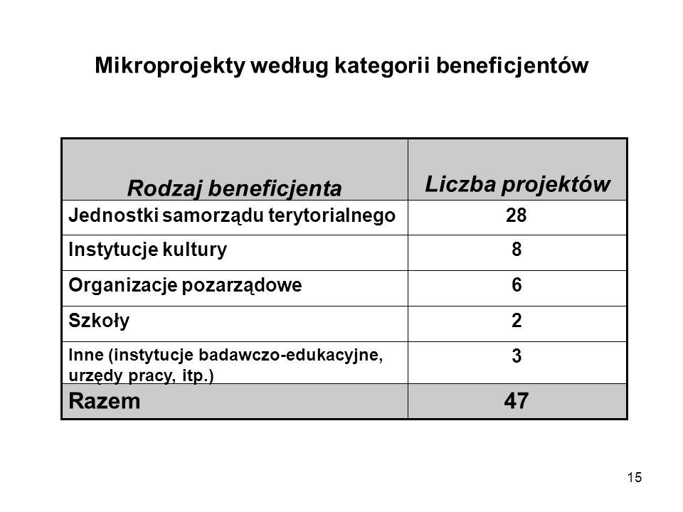15 Mikroprojekty według kategorii beneficjentów 47Razem 3 Inne (instytucje badawczo-edukacyjne, urzędy pracy, itp.) 2Szkoły 6Organizacje pozarządowe 8