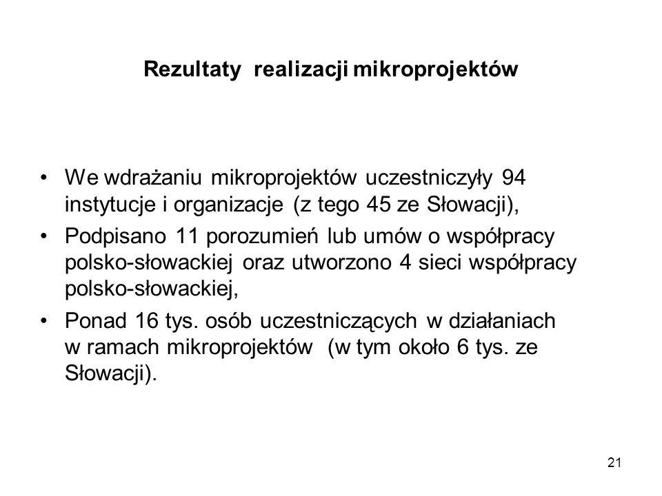 21 Rezultaty realizacji mikroprojektów We wdrażaniu mikroprojektów uczestniczyły 94 instytucje i organizacje (z tego 45 ze Słowacji), Podpisano 11 por