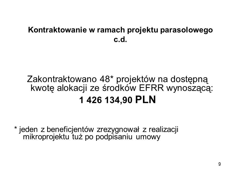 9 Kontraktowanie w ramach projektu parasolowego c.d. Zakontraktowano 48* projektów na dostępną kwotę alokacji ze środków EFRR wynoszącą: 1 426 134,90