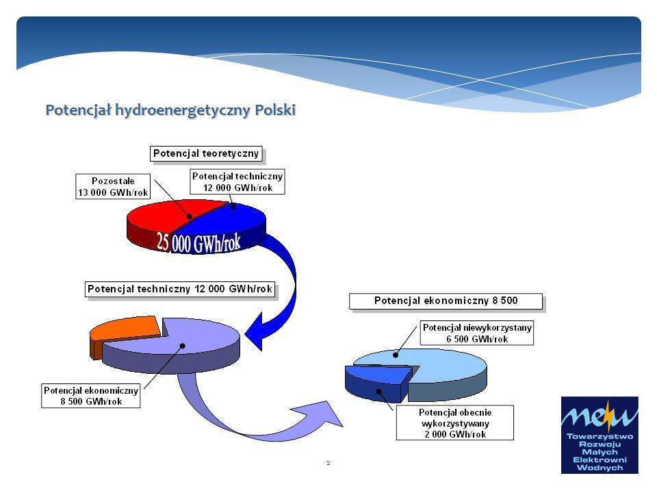 2 Potencjał hydroenergetyczny Polski