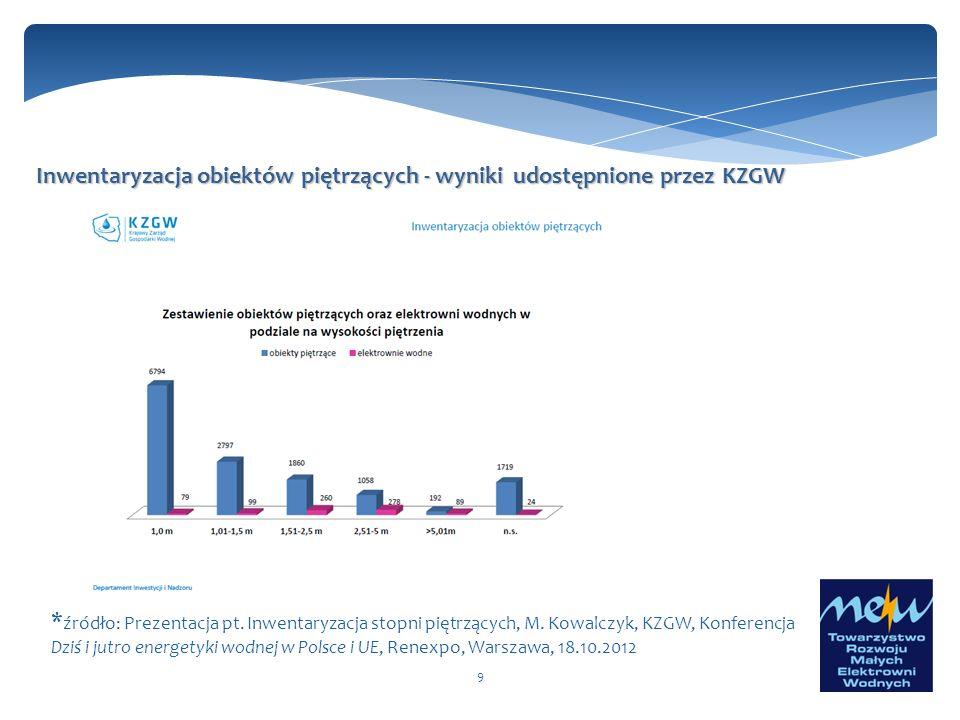 9 Inwentaryzacja obiektów piętrzących - wyniki udostępnione przez KZGW * źródło: Prezentacja pt. Inwentaryzacja stopni piętrzących, M. Kowalczyk, KZGW