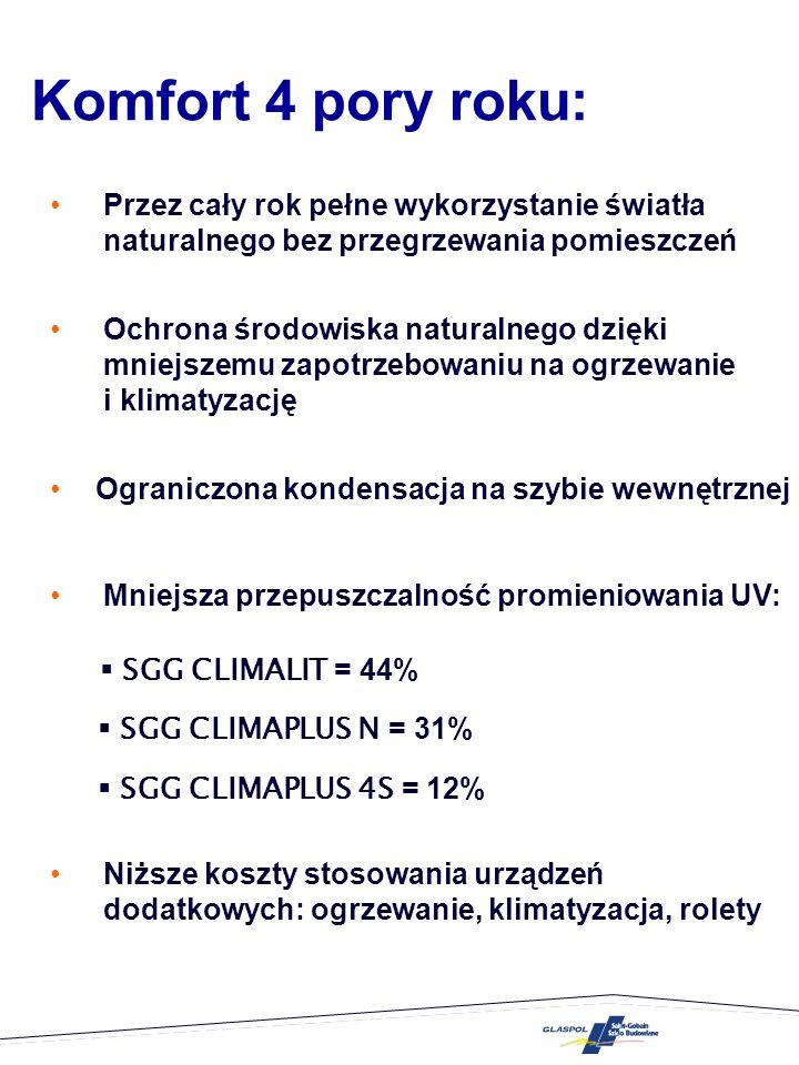 Porównanie szyb zespolonych 21 1 1 2 2 4-16 argon-4 SGG CLIMALIT SGG CLIMAPLUS N SGG CLIMAPLUS 4S LT LR U g 81% 79% 71% 15% 12% 2,6 1,1 76% 58% 42%
