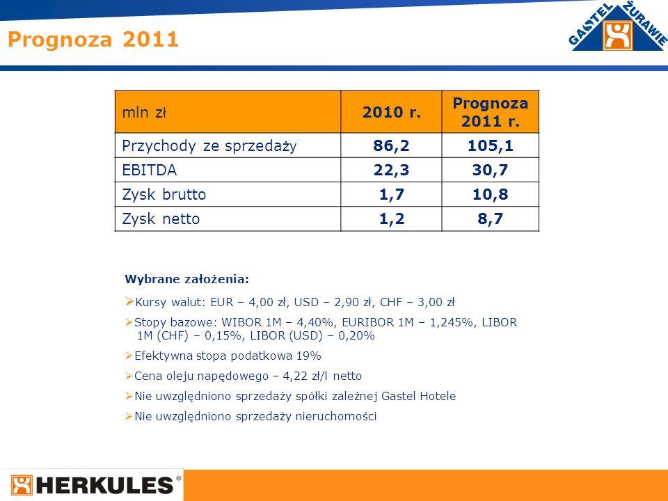 16 Prognoza 2011 mln z ł 2010 r. Prognoza 2011 r. Przychody ze sprzeda ży 86,2105,1 EBITDA22,330,7 Zysk brutto1,710,8 Zysk netto1,28,7 Wybrane założen