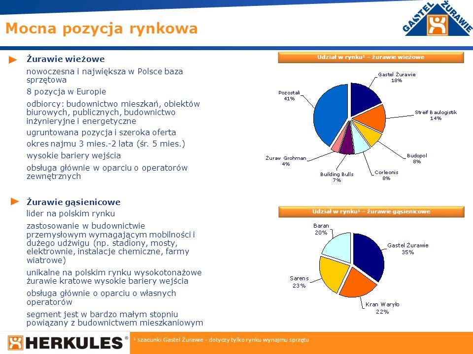 6 Żurawie wieżowe nowoczesna i największa w Polsce baza sprzętowa 8 pozycja w Europie odbiorcy: budownictwo mieszkań, obiektów biurowych, publicznych,