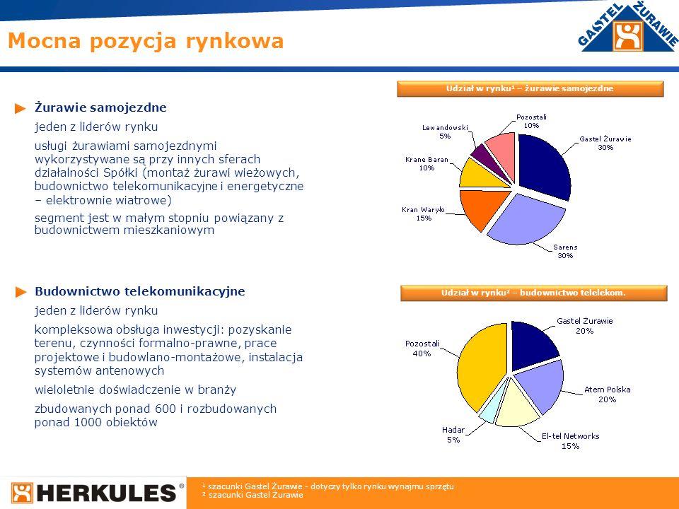 8 Prefabrykacja własne know-how jedyny w Polsce i jeden z dwóch w Europie producentów masztów strunobetonowych wysokich do 60 m Transport ponadgabarytowy zasięg ogólnoeuropejski wykorzystywany także w innych segmentach (np.