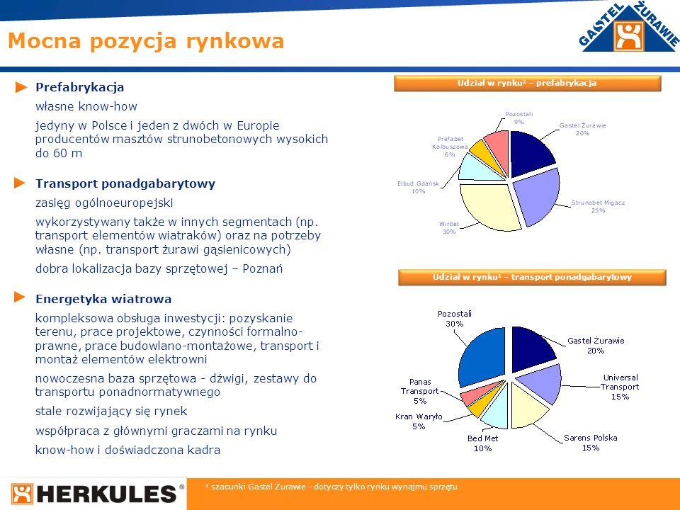 8 Prefabrykacja własne know-how jedyny w Polsce i jeden z dwóch w Europie producentów masztów strunobetonowych wysokich do 60 m Transport ponadgabaryt