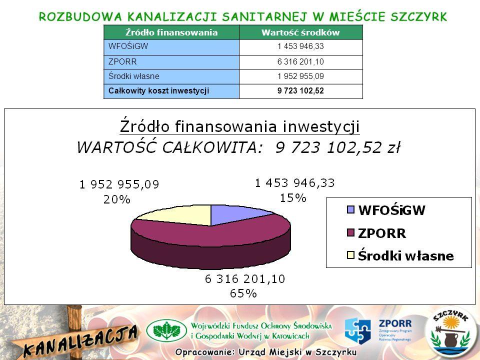 Źródło finansowaniaWartość środków WFOŚiGW1 453 946,33 ZPORR6 316 201,10 Środki własne1 952 955,09 Całkowity koszt inwestycji9 723 102,52