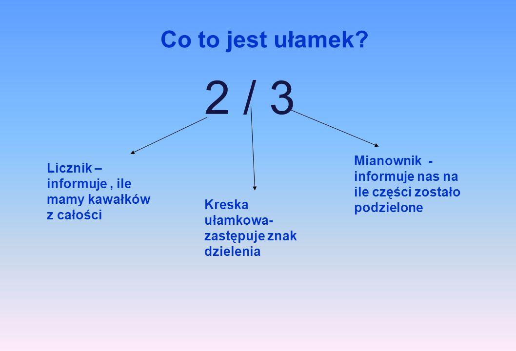 Co to jest ułamek? 2 / 3 Kreska ułamkowa- zastępuje znak dzielenia Licznik – informuje, ile mamy kawałków z całości Mianownik - informuje nas na ile c